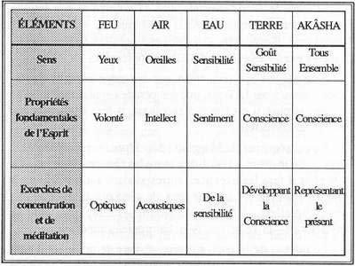 Exercices d'autres degrés intéressants par rapport au Degré I