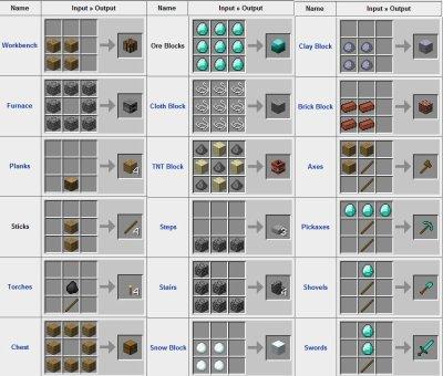 Combinaison objet minecraft