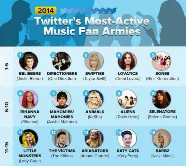 #INFO Les Arianators sont la 13�me fanbase la plus active sur Twitter, les Beliebers 1�re, les Selenators 10�me et les Mahomies/Mahonies 7�me