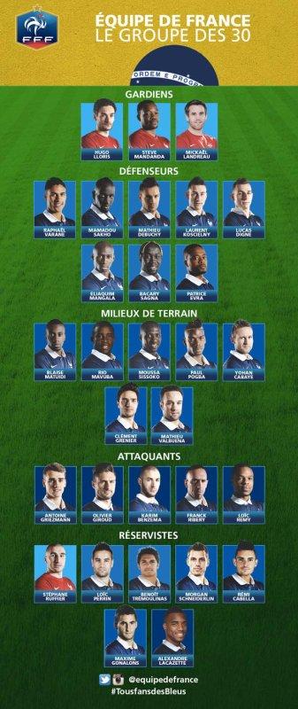 Didier Deschamps a fait sa sélection !