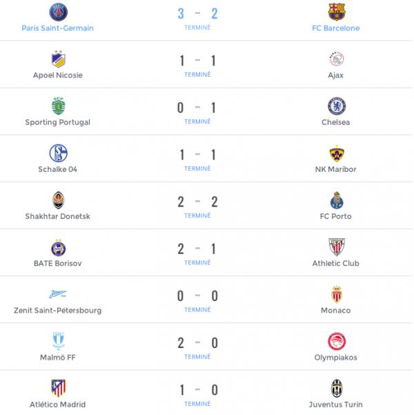 Les r�sultats de la Ligue des Champions