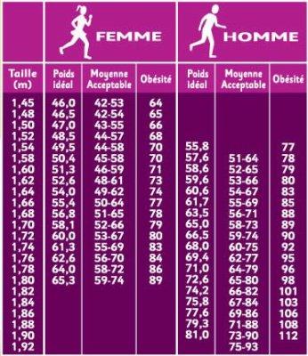 poids de forme femme