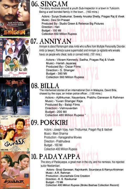 All Time Record Collection Movies in Tamil Cinema History