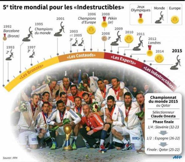 Handball : la France championne du monde pour la 5e fois !