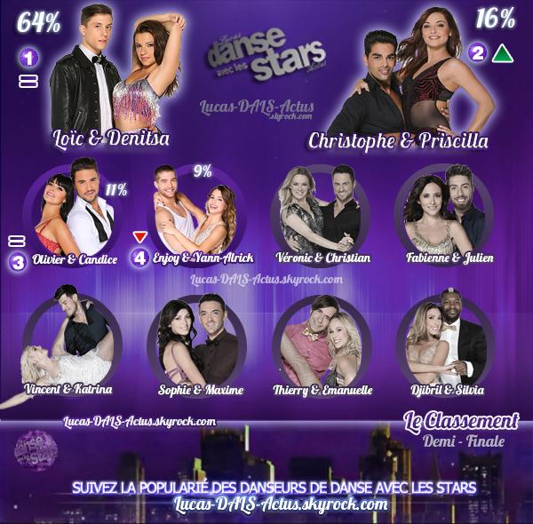 #R�SULTATS: Couple #DALS pr�f�r�, le classement - Demi-Finale