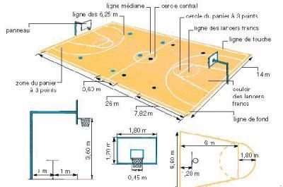 comment est un terrain de basket nba les plus grands joueurs et tous et tous. Black Bedroom Furniture Sets. Home Design Ideas