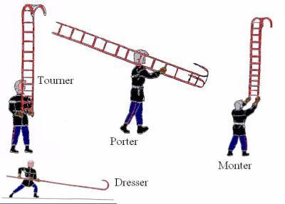 Blog de jsparras page 15 les jeunes sapeurs pompiers du c i s d 39 arras - Echelle a crochet ...