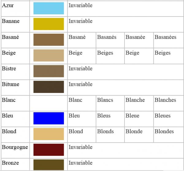 Les adjectifs de couleur employ s comme nom activit s du lyc e de gar ons abdullah - Les differentes nuances de rouge ...