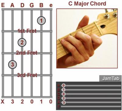 Akkord guitar