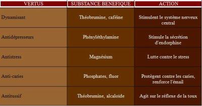 Vertus du chocolat  Bienfaits du chocolat sur la santé  Doctissimo