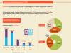 Chiffres cl�s sur l'industrie mobile