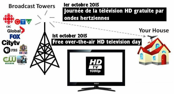 Free over-the-air HD television day