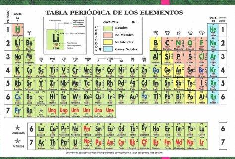 Tabla periodica metales ejemplos gallery periodic table and sample tabla periodica metales ejemplos gallery periodic table and sample tabla periodica de los elementos ejemplos image urtaz Choice Image
