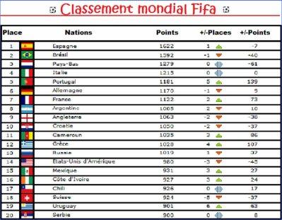 Blog de all2ex blog sur la coupe du monde 2010 - Le classement de la coupe du monde ...