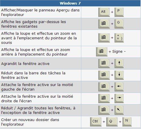 Windows 7 quels sont les principaux raccourcis clavier for Raccourci clavier agrandir fenetre windows 7