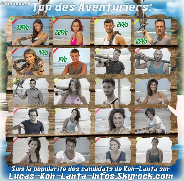 #RESULTATS: Top des aventuriers - Semaine 11