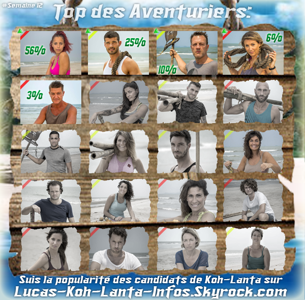 #RESULTATS: Top des aventuriers - Semaine 12