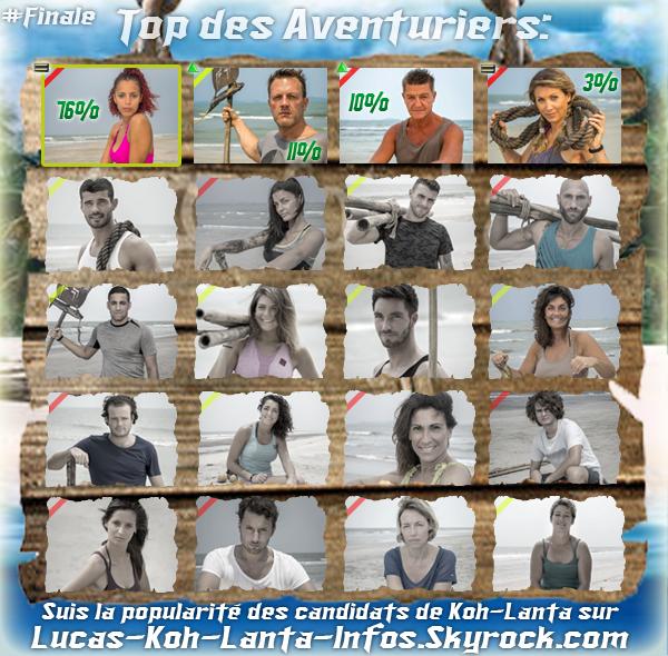 #RESULTATS: Top des aventuriers - Finale