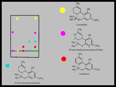 Chromatographie sur couche mince le cannabis une - Chromatographie sur couche mince principe ...