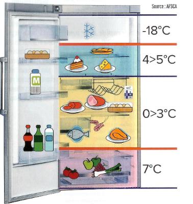 Bien conserver les aliments blog de monique bouilliez - La temperature d un refrigerateur ...