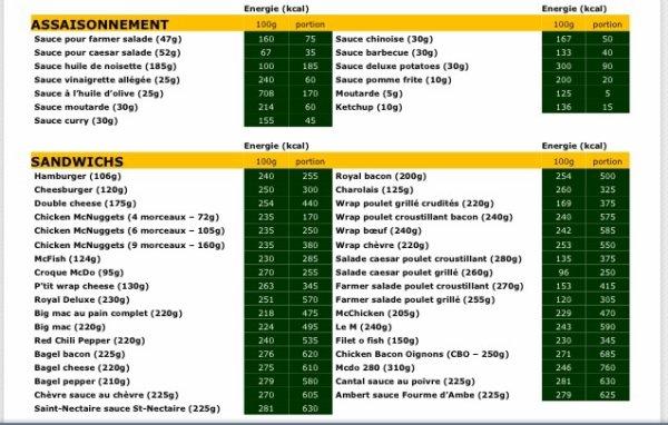 Calcul calories mcdo r gime pauvre en calories - Calculer les calories d un plat ...