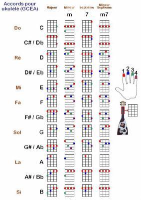 Ukulele : tablature ukulele facile Tablature Ukulele also ...