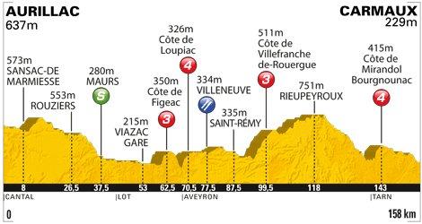 Tour de France 2011 - Etape 10