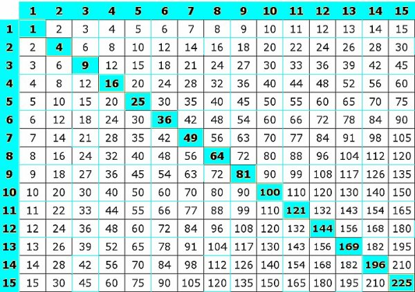 Blog de beautifullife7393 tests psychotechniques maths - Les table de multiplication de a ...