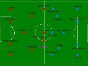 Soccer Field Diagram Killer Tips On Soccer Formations