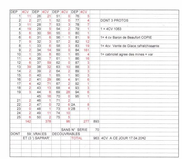 recensement  4CV par departement