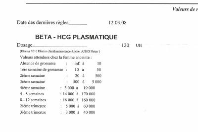 beta hcg plasmatique négatif