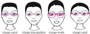 quelles lunettes pour quelle morphologie blog de samybeauty. Black Bedroom Furniture Sets. Home Design Ideas
