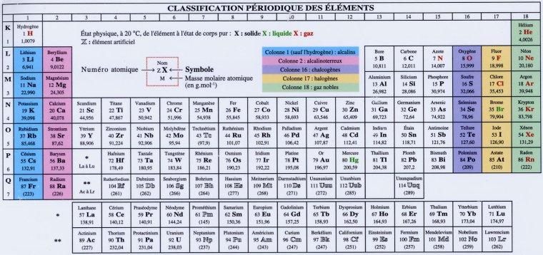 Éléments chimiques = Tableau périodique des éléments = Table de Mendeleïev = Classification ...