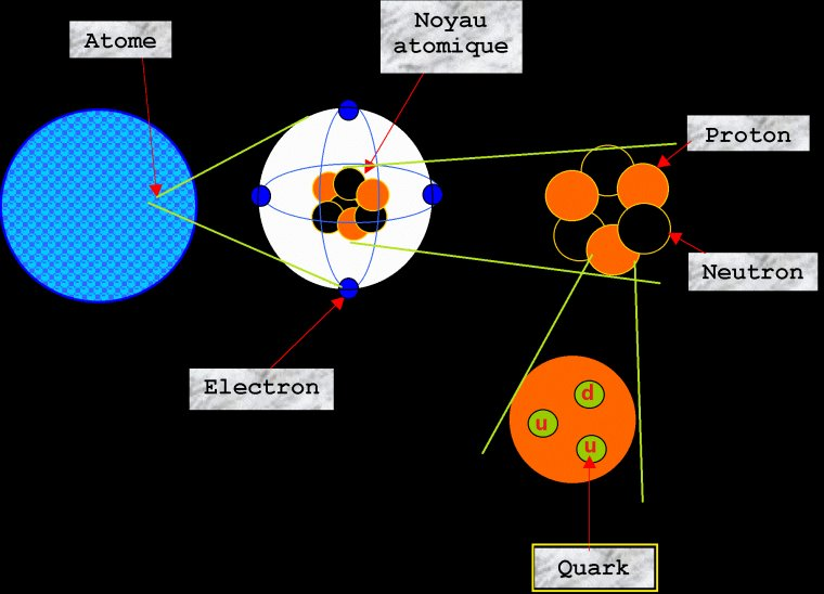 #8 -> D�but de l'�re des quarks