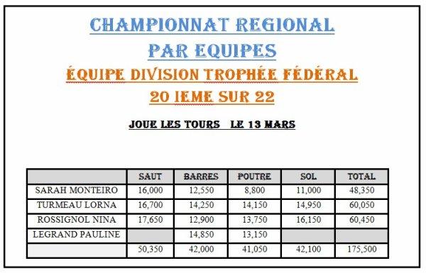 CHAMPIONNAT REGIONAL FEDERAL JOUE LES TOURS