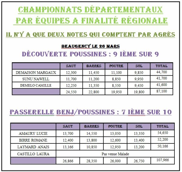 CHAMPIONNATS DEPARTEMENTAUX DR LR FINALITEREGIONALE