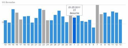 BLOG & PROFIL: Deine Statistiken in neuem Gewand!