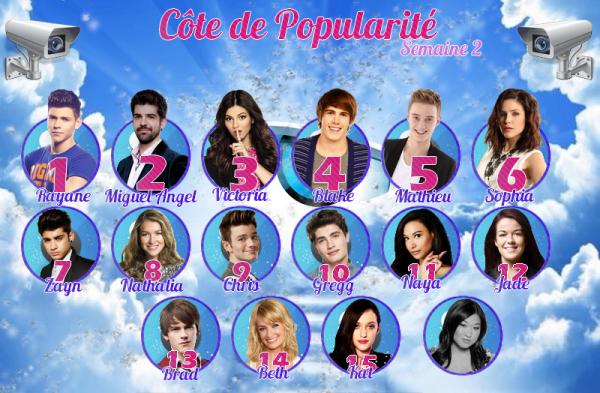 Côte de Popularité - Quels sont vos candidats favoris ?