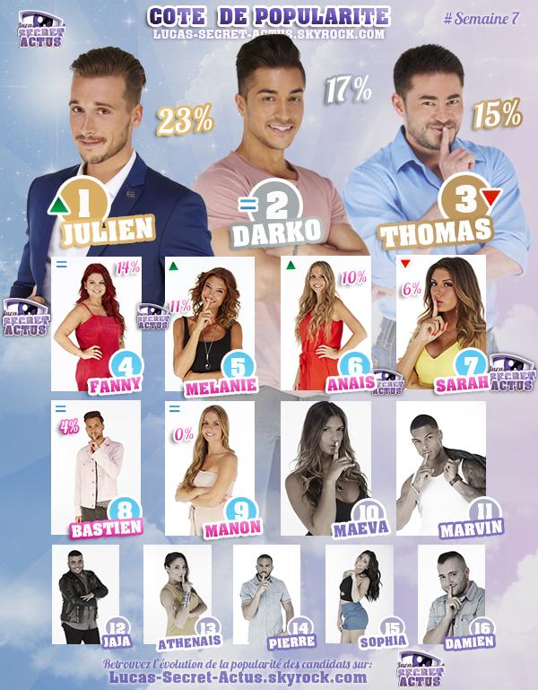 #RESULTATS: Cote de Popularit� - Semaine 7
