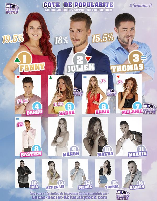 #RESULTATS: Cote de Popularit� - Semaine 8
