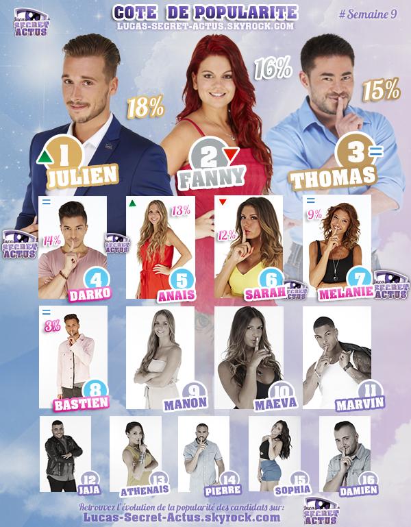 #RESULTATS: Cote de Popularit� - Semaine 9