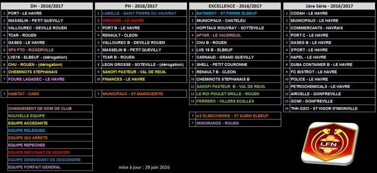2016 - Saison 2016/2017 - Les Groupes Football Entreprise