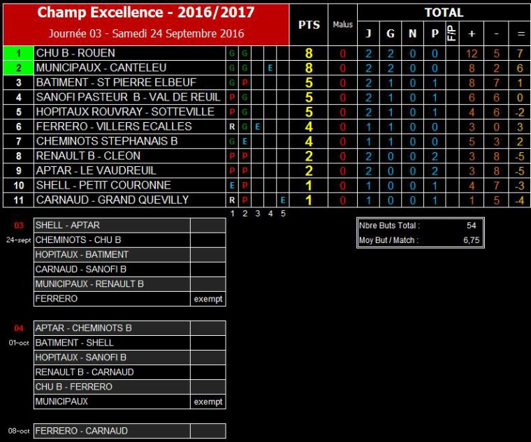 2016 - Matchs du Samedi 17 Septembre 2016