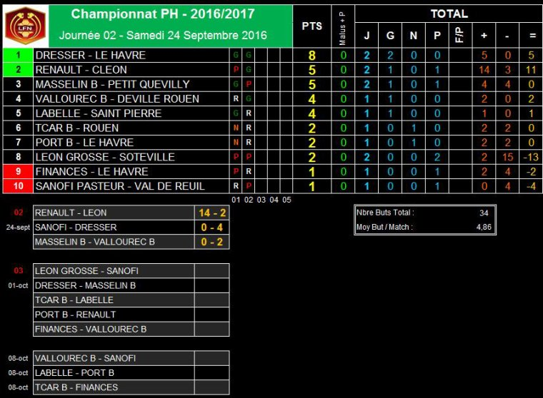 2016 - Matchs du Samedi 24 Septembre 2016
