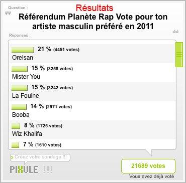 Résultat du Référendum Planète Rap : Meilleur artiste Orelsan