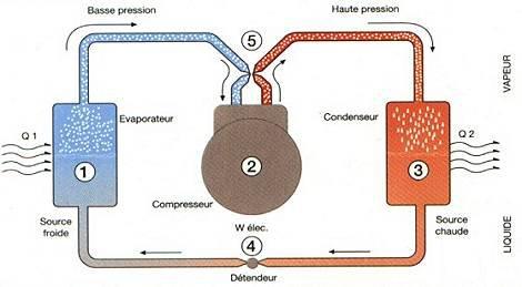 Blog de lfmsciences page 3 sciences avec conscience for Fonctionnement d une climatisation automobile