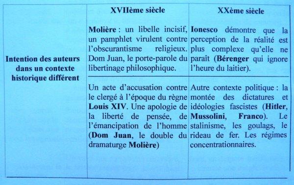 Dom Juan, acte III, scène 2, Molière, la scène du pauvre