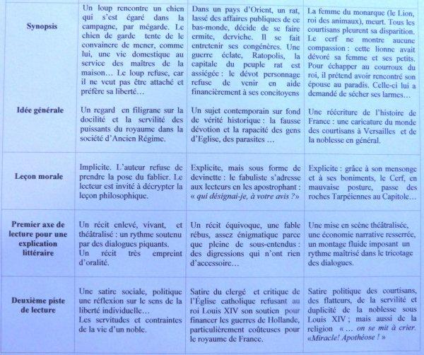 FABLES POLITIQUES DE LA FONTAINE. GRILLE DE LECTURE ...