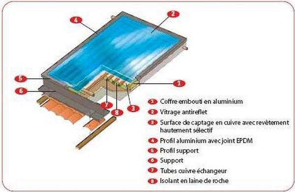 Capteur solaire thermique les panneaux solaires chez moi - Liquide caloporteur panneau solaire ...