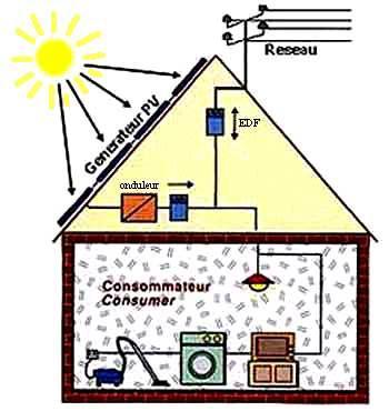 blog de panneaux solaires les panneaux solaires chez moi. Black Bedroom Furniture Sets. Home Design Ideas